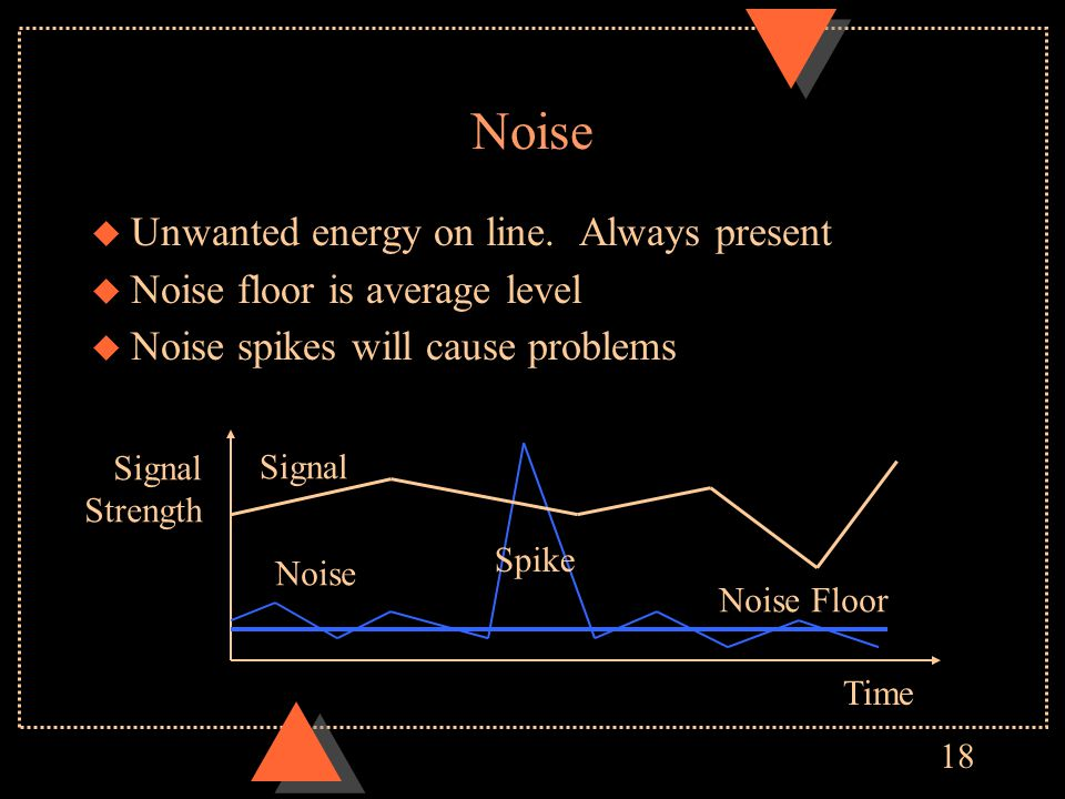 18 Noise u Unwanted energy on line. Always present u Noise floor is average level u Noise spikes will cause problems Signal Strength Time Signal Noise
