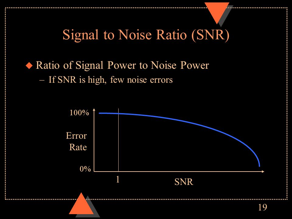 19 Signal to Noise Ratio (SNR) u Ratio of Signal Power to Noise Power –If SNR is high, few noise errors SNR Error Rate 100% 0% 1