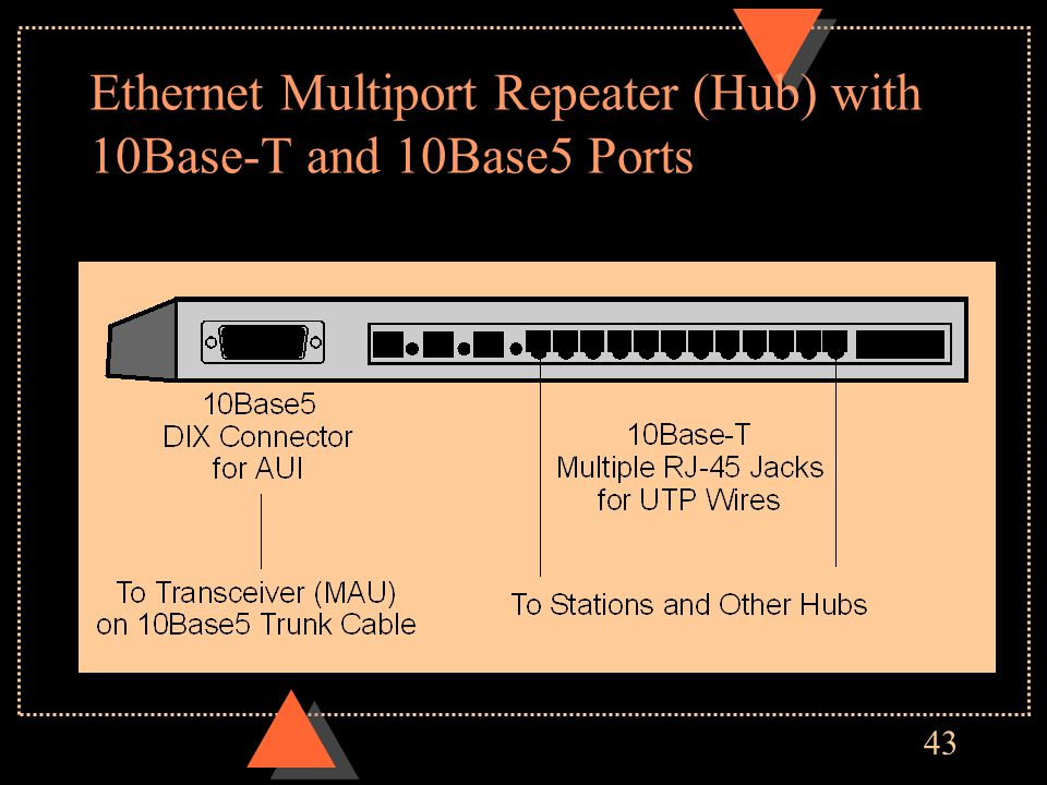 43 Ethernet Multiport Repeater (Hub) with 10Base-T and 10Base5 Ports