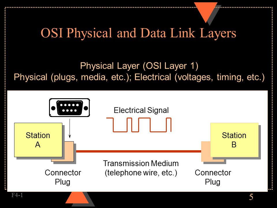 5 OSI Physical and Data Link Layers F4-1 Station A Station A Station B Station B Connector Plug Connector Plug Transmission Medium (telephone wire, etc.) Electrical Signal Physical Layer (OSI Layer 1) Physical (plugs, media, etc.); Electrical (voltages, timing, etc.)