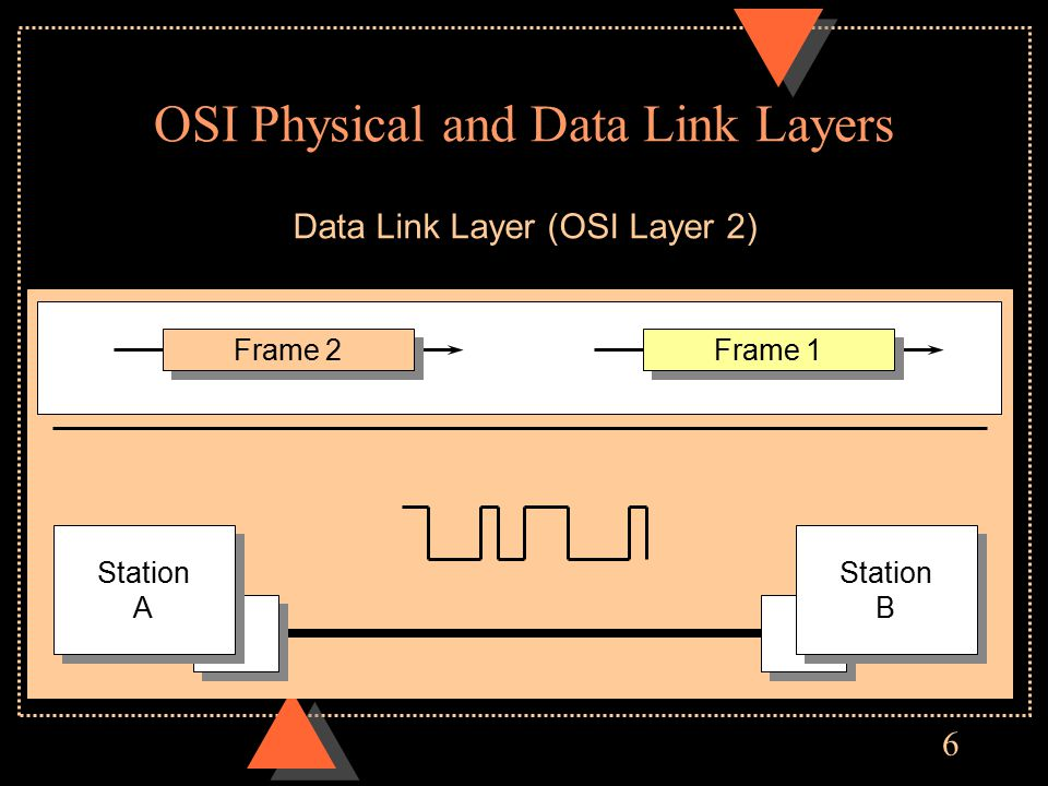 6 OSI Physical and Data Link Layers Data Link Layer (OSI Layer 2) Frame 2 Frame 1 Station A Station A Station B Station B