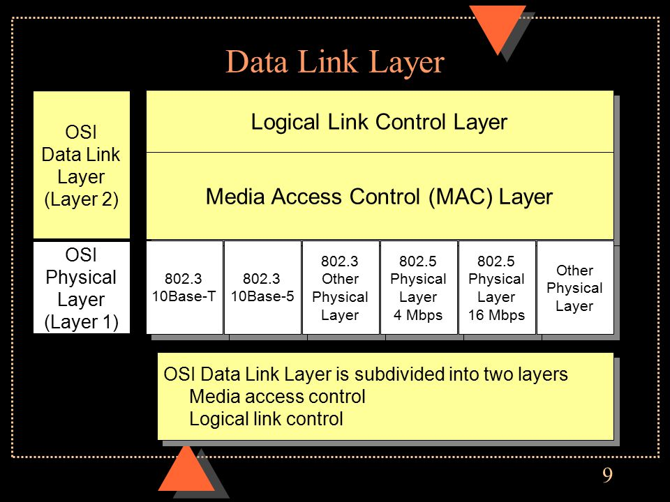 9 Data Link Layer Logical Link Control Layer Media Access Control (MAC) Layer 802.3 10Base-T 802.3 10Base-T 802.3 10Base-5 802.3 10Base-5 802.3 Other Physical Layer 802.3 Other Physical Layer 802.5 Physical Layer 4 Mbps 802.5 Physical Layer 4 Mbps 802.5 Physical Layer 16 Mbps 802.5 Physical Layer 16 Mbps Other Physical Layer Other Physical Layer OSI Data Link Layer (Layer 2) OSI Physical Layer (Layer 1) OSI Data Link Layer is subdivided into two layers Media access control Logical link control OSI Data Link Layer is subdivided into two layers Media access control Logical link control