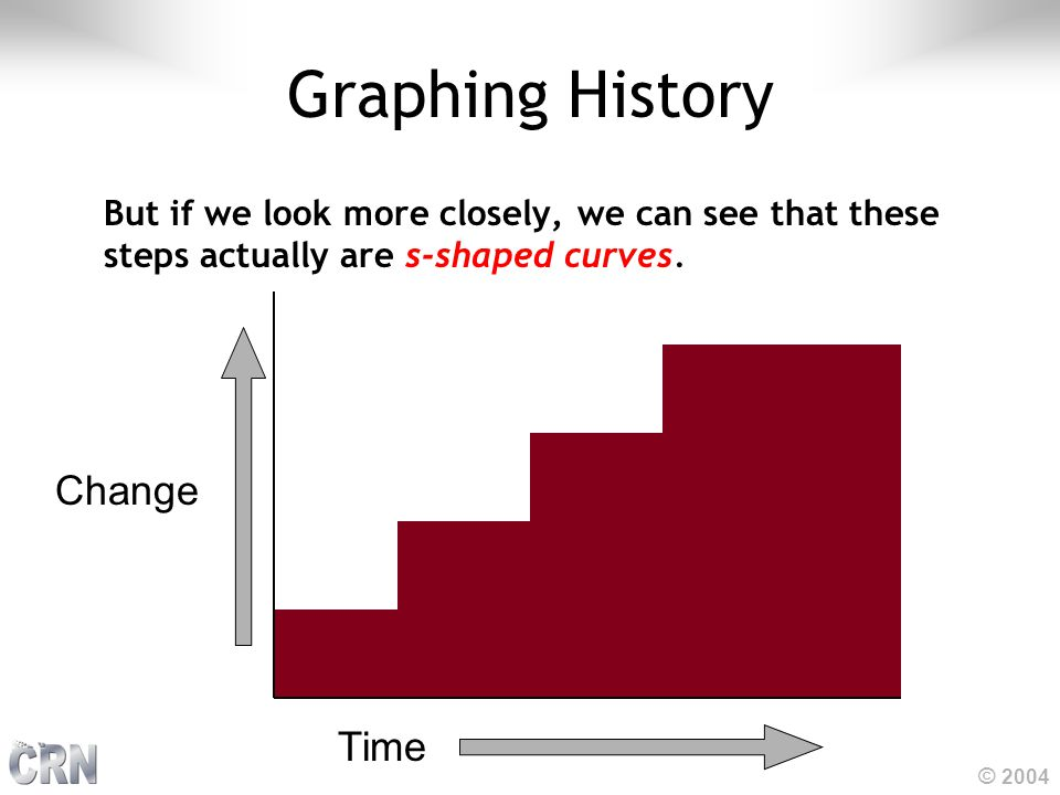© 2004 Graphing History But if we look more closely, we can see that these steps actually are s-shaped curves. Time Change
