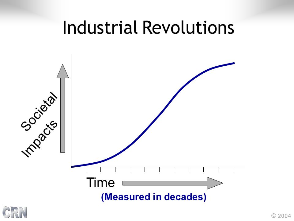 © 2004 Societal Impacts Time (Measured in decades) Industrial Revolutions