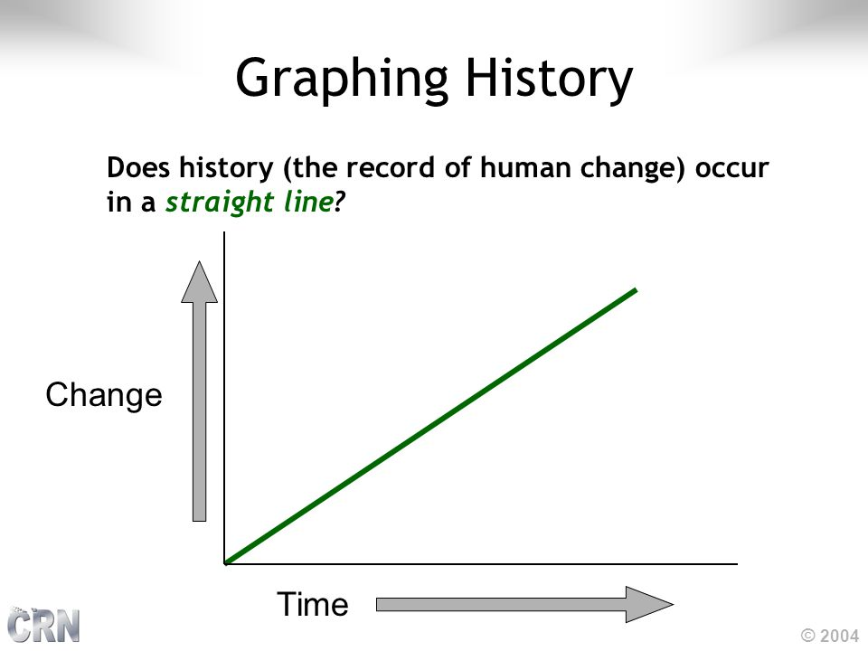© 2004 Graphing History Does history (the record of human change) occur in a straight line? Time Change