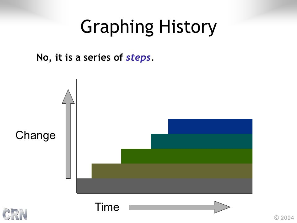 © 2004 Graphing History No, it is a series of steps. Time Change