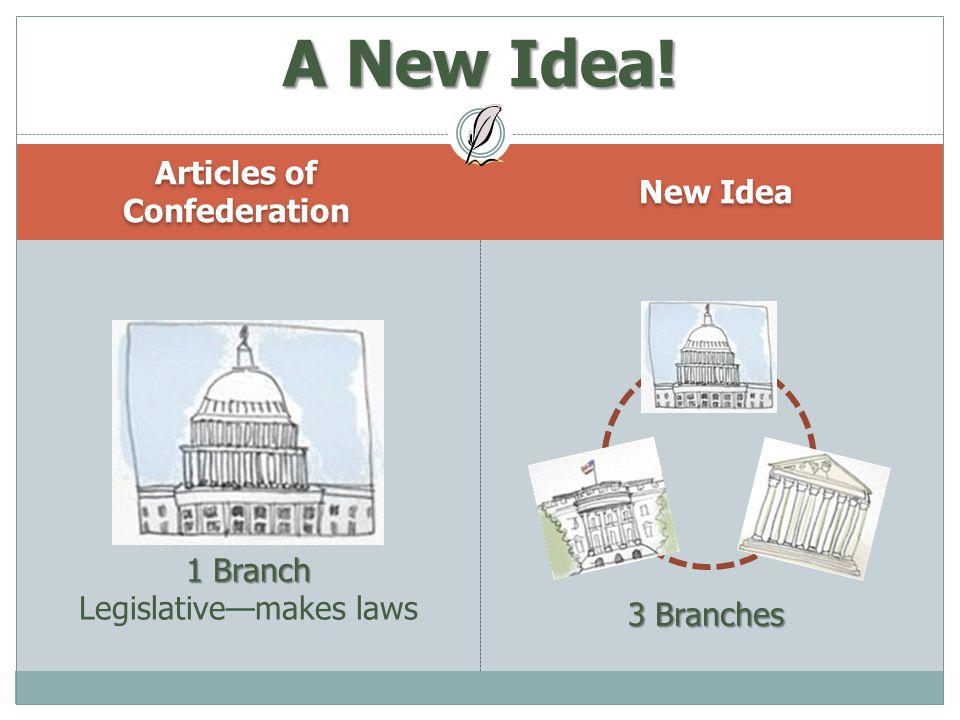 Articles of Confederation New Idea A New Idea! 1 Branch Legislative—makes laws 3 Branches