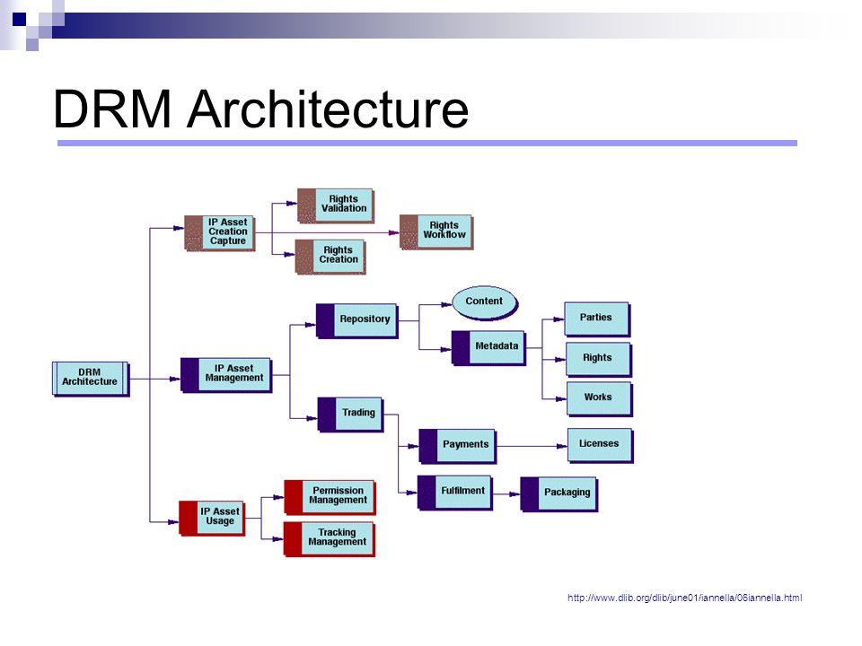 DRM Architecture http://www.dlib.org/dlib/june01/iannella/06iannella.html