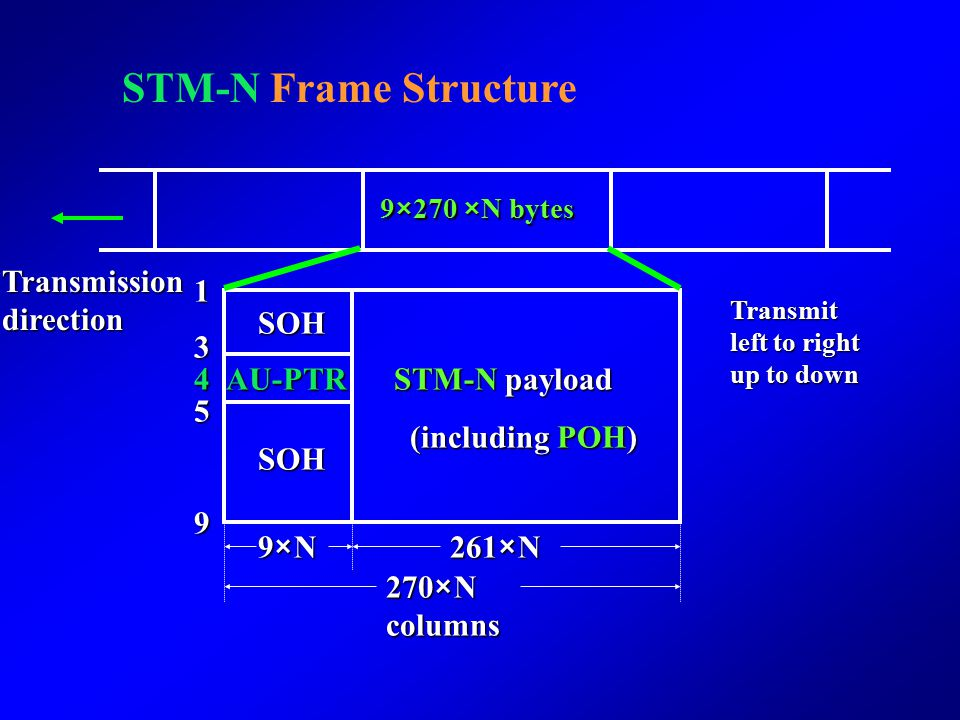 Components and functions Multiplexing Procedure Frame Structure and Multiplexing methods 140M 34M 2M STM-N