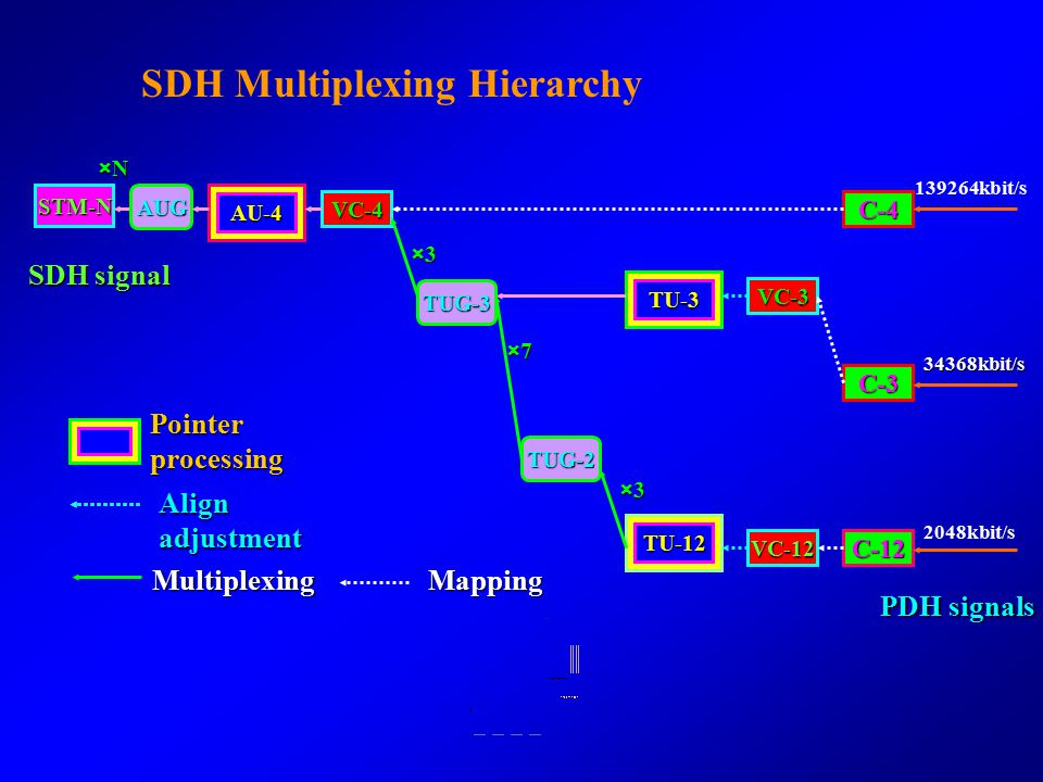 Multiplexing procedures of SDH low-rate SDH→high-rate SDH: byte interleaved multiplexing, 4 into 1. PDH signals→STM-N: synchronous multiplexing: 140M→