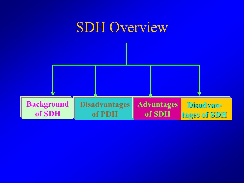 . SDH Section signal (SOH) Low-rate signal 1 Low-rate signal 2 Low-rate signal n low-rate path signal(POH) Sections and Paths