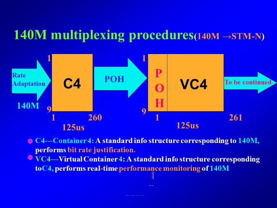 TU-12 SDH Multiplexing Hierarchy STM-N VC-4 TUG-2 TU-3 VC-12C-12 VC-3 C-4 C-3 139264kbit/s 34368kbit/s 2048kbit/s ×N ×3 ×7 ×3 Mapping Pointer processi