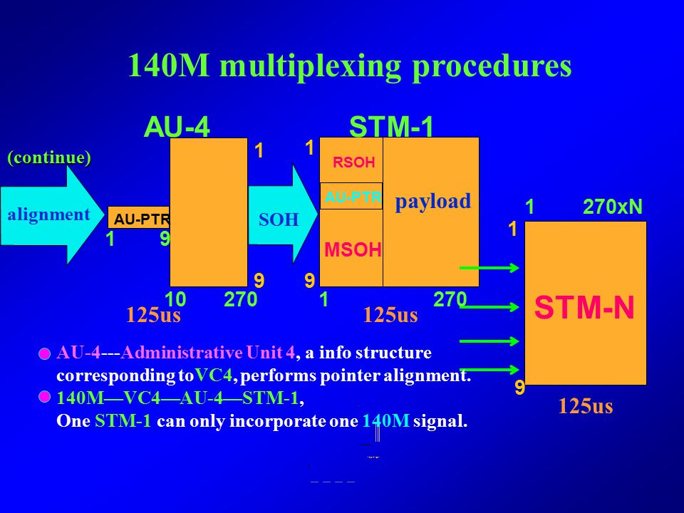 140M multiplexing procedures (140M →STM-N) C4 VC4 140M Rate Adaptation POH To be continued POHPOH 125us 1 260 1 261 9 9 11 C4---Container 4: A standar