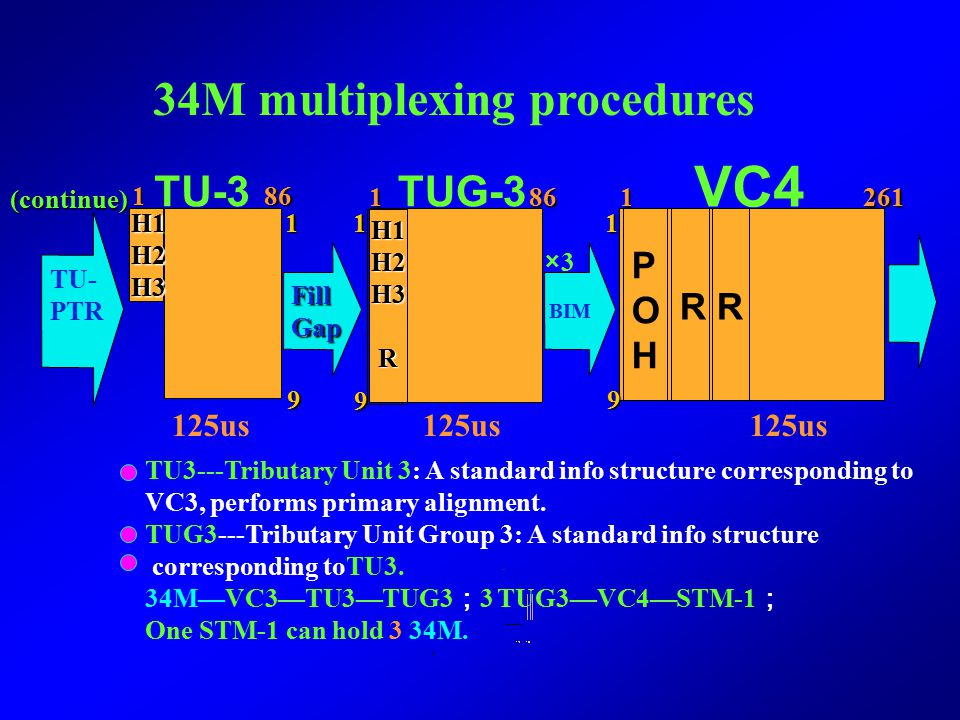 C3VC3 34M Rate adaptation POH To be continued POHPOH 125us 1 84 1 85 9 9 11 34M multiplexing procedures C3---Container 3: A standard info structure co