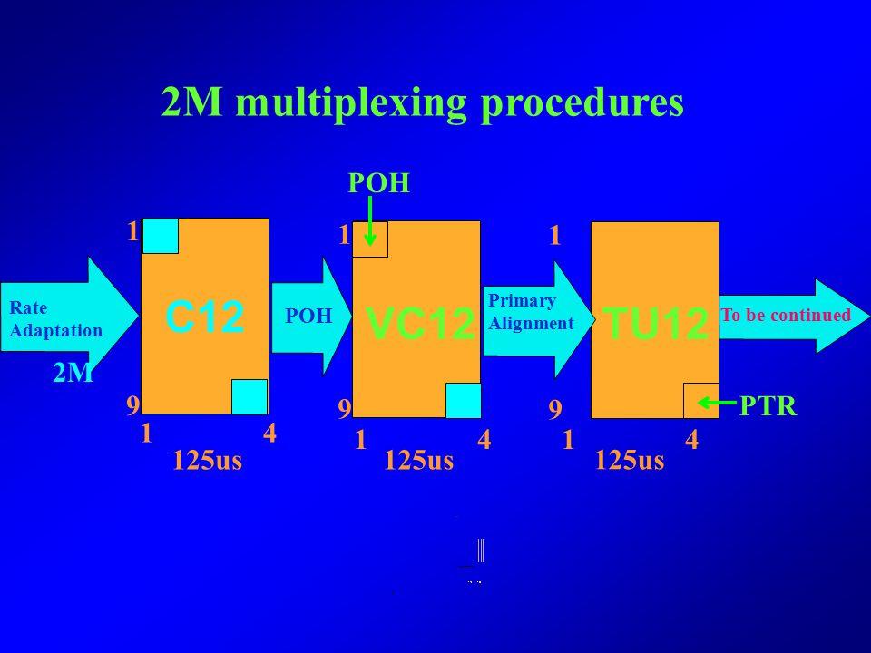 (continue) TU-3TUG-3 POHPOH R VC4 TU- PTR H1H2H3 FillGap H1H2H3 R BIM 125us 186 1 9 9 1 186 1 9 1261 ×3 TU3---Tributary Unit 3: A standard info struct
