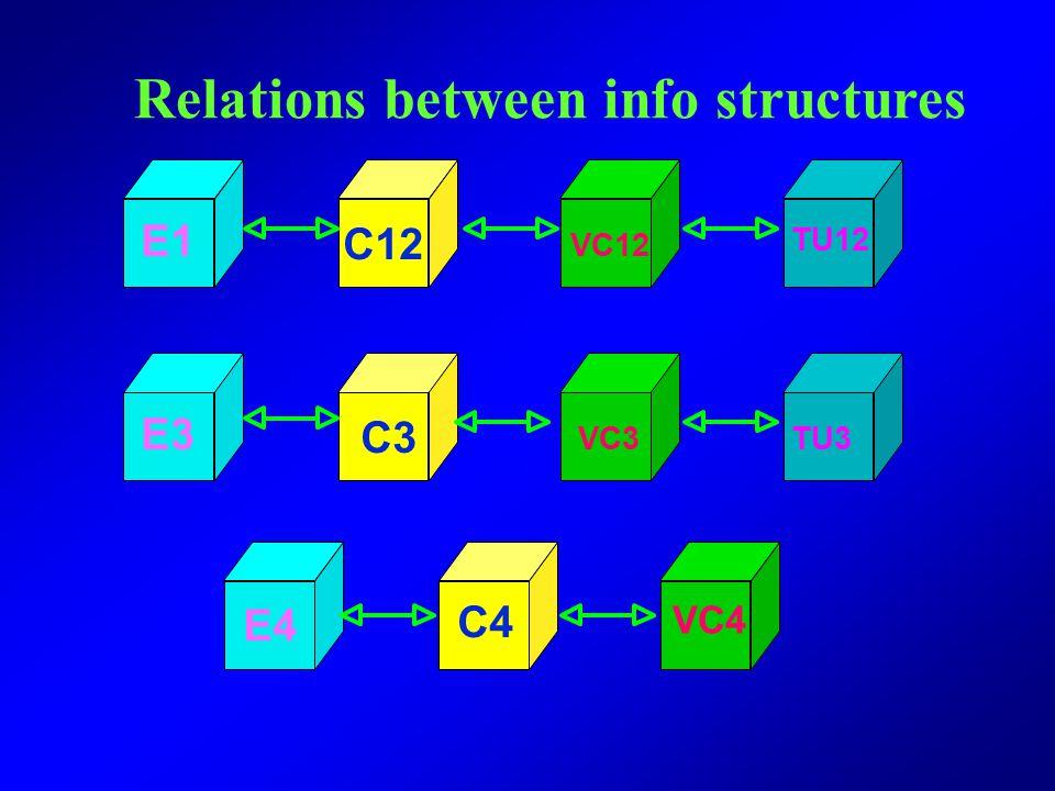 SDH Multiplexer C12 STM-1 1# 3# 2# 4# 1# 3# 2# 4# 63 2M Concept of multi- frame: 4 C12 basic frames make up 1 multi-frame. Both basic frames and multi