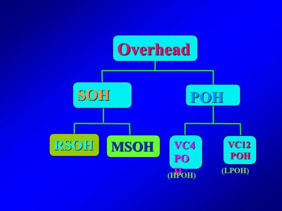 Section Overhead Overhead and Pointers Pointers Path Overhead AU-PTRTU-PTR