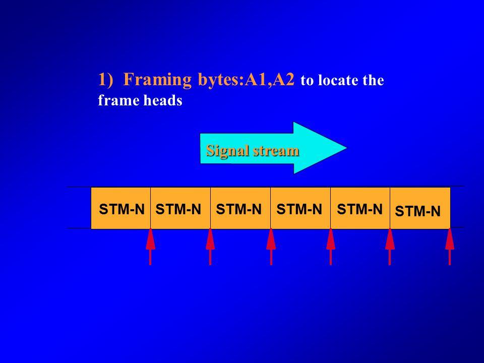 SOH(take STM-1 as an example ) A1A1A1A2A2A2J0 B1 D1 B2 D4 D7 D10 S1 B2B2K1 D5 D8 D11 M1E2 D12 D9 D6 K2 F1 D3 E1 D2 AU-PTR ** * RSOH MSOH Bytes reserve