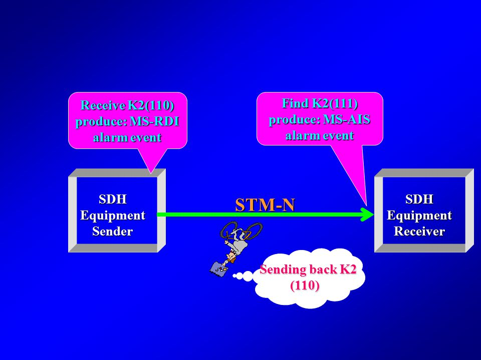 K2 Detection Sending back MS-RDI Giving MS-AIS Found K2(b6-b8) Producing MS-RDI 111 110