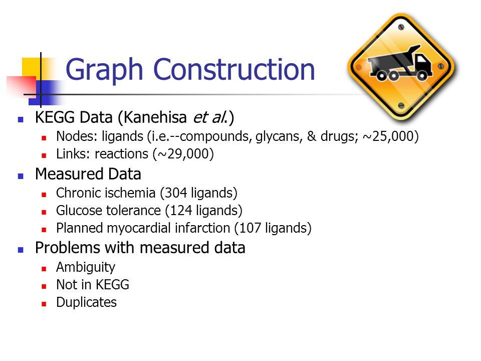 Graph Construction KEGG Data (Kanehisa et al.) Nodes: ligands (i.e.--compounds, glycans, & drugs; ~25,000) Links: reactions (~29,000) Measured Data Chronic ischemia (304 ligands) Glucose tolerance (124 ligands) Planned myocardial infarction (107 ligands) Problems with measured data Ambiguity Not in KEGG Duplicates