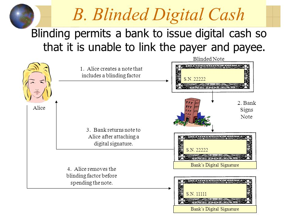 B. Blinded Digital Cash Blinding permits a bank to issue digital cash so that it is unable to link the payer and payee. S.N. 22222 Bank's Digital Sign