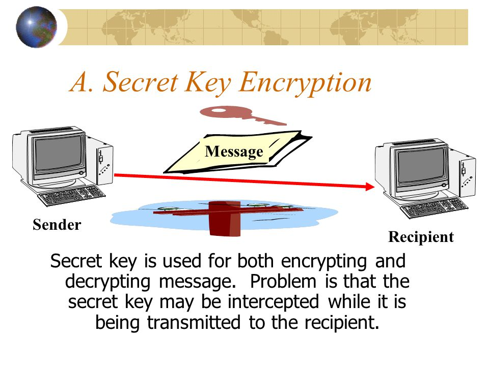 A. Secret Key Encryption Secret key is used for both encrypting and decrypting message.