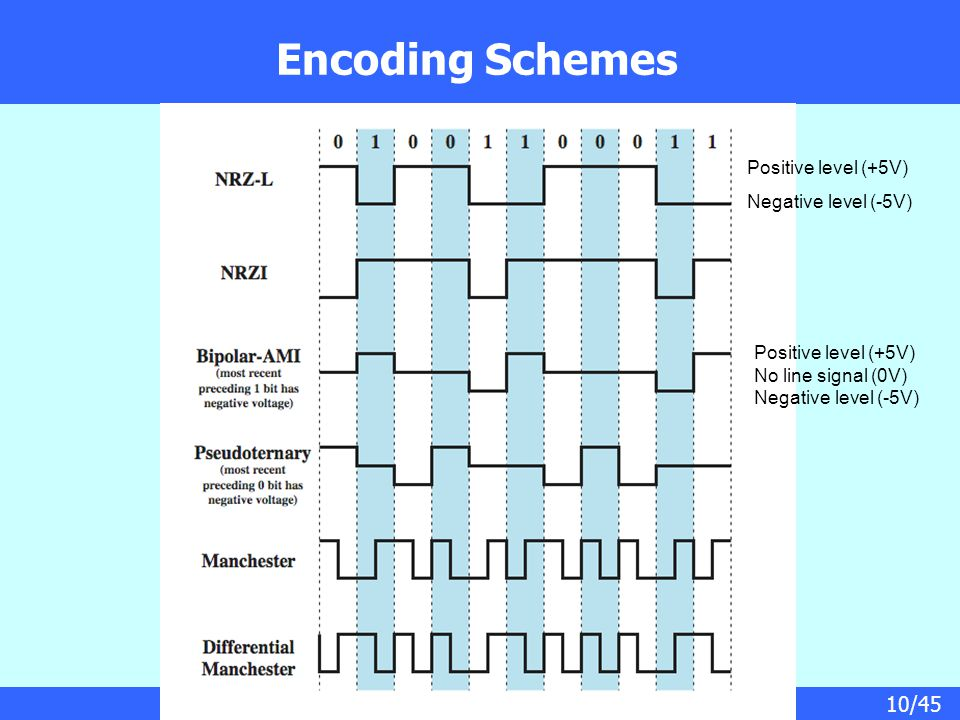 10/45 Encoding Schemes Positive level (+5V) Negative level (-5V) Positive level (+5V) No line signal (0V) Negative level (-5V)