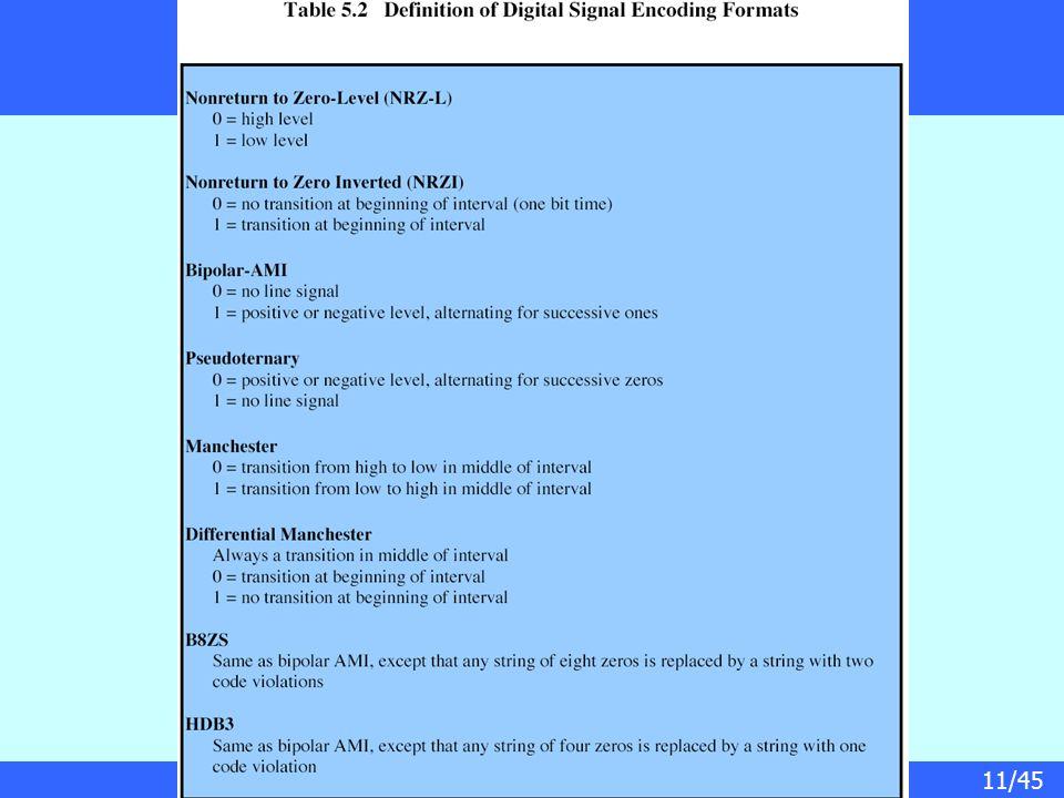 11/45 Encoding Schemes