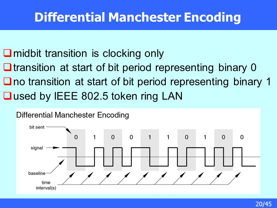 20/45 Differential Manchester Encoding  midbit transition is clocking only  transition at start of bit period representing binary 0  no transition