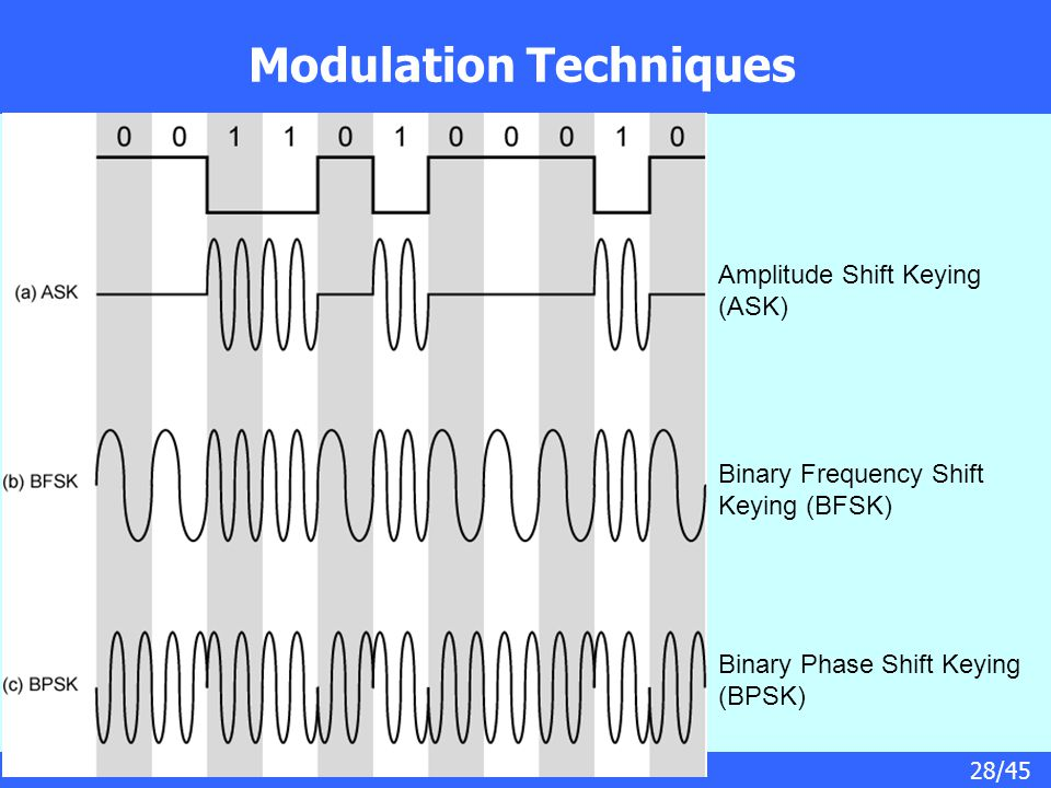 28/45 Modulation Techniques Amplitude Shift Keying (ASK) Binary Frequency Shift Keying (BFSK) Binary Phase Shift Keying (BPSK)