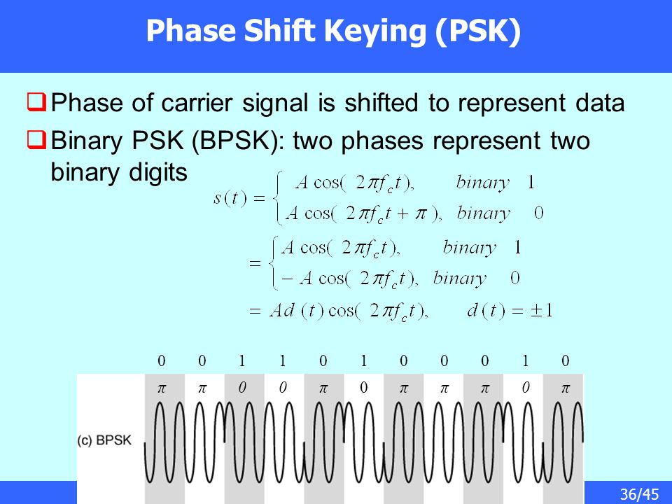36/45 Phase Shift Keying (PSK)  Phase of carrier signal is shifted to represent data  Binary PSK (BPSK): two phases represent two binary digits 0011