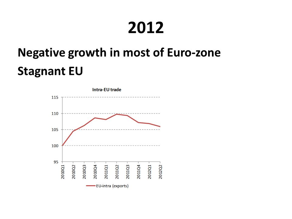 2012 Negative growth in most of Euro-zone Stagnant EU