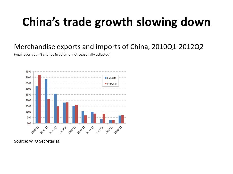 China's trade growth slowing down Merchandise exports and imports of China, 2010Q1-2012Q2 (year-over-year % change in volume, not seasonally adjusted)