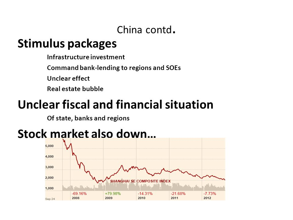 China contd. Stimulus packages Infrastructure investment Command bank-lending to regions and SOEs Unclear effect Real estate bubble Unclear fiscal and