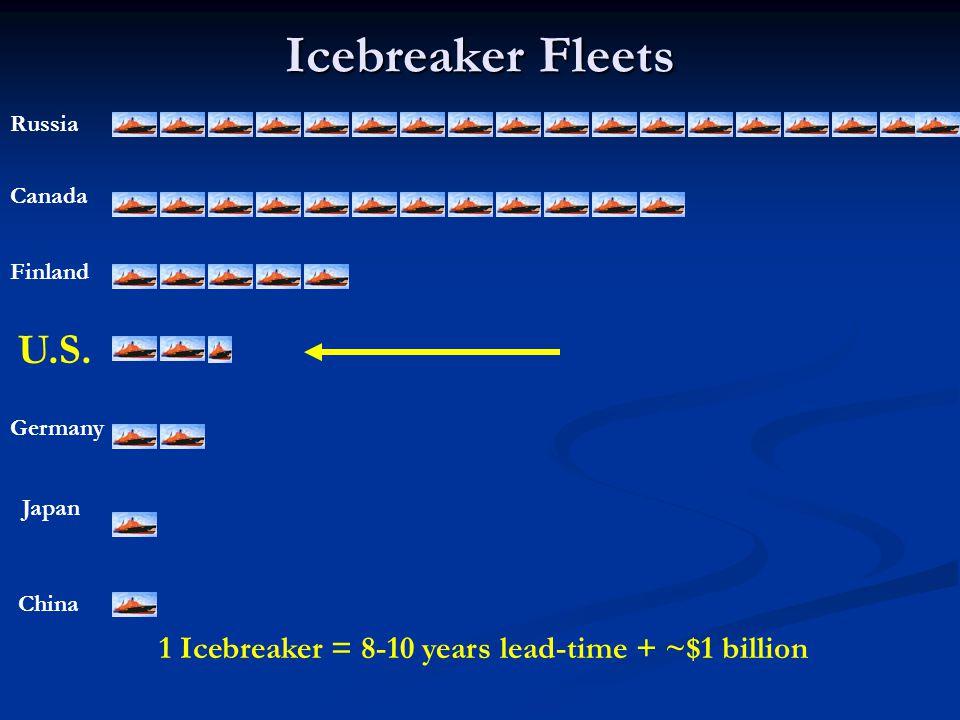 Icebreaker Fleets 1 Icebreaker = 8-10 years lead-time + ~$1 billion Russia Canada Finland U.S.