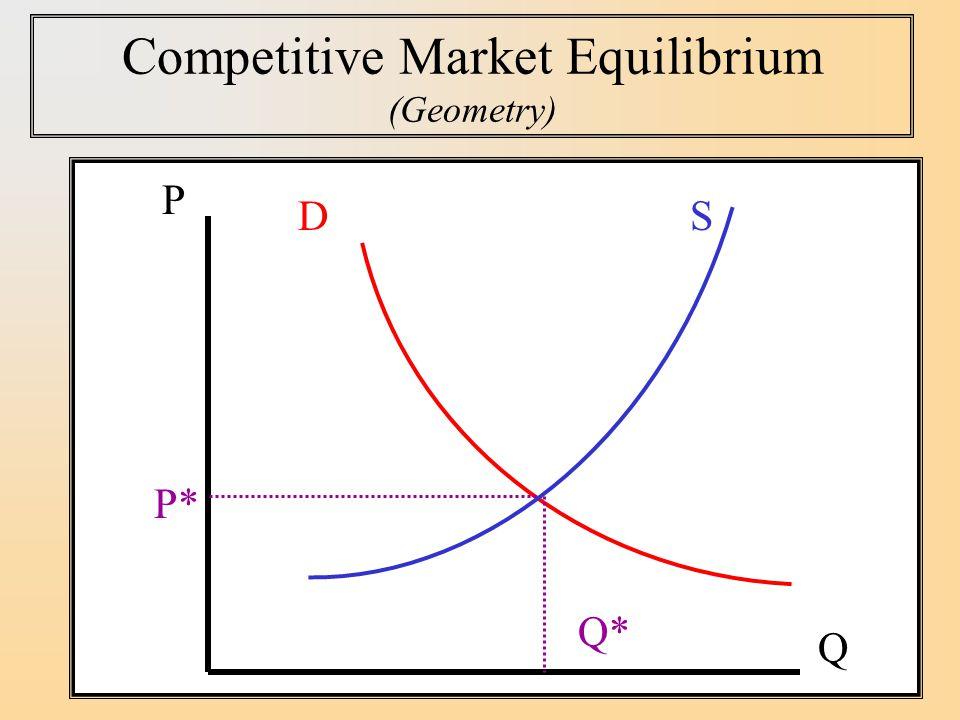Competitive Market Equilibrium (Geometry) SD P Q P* Q*