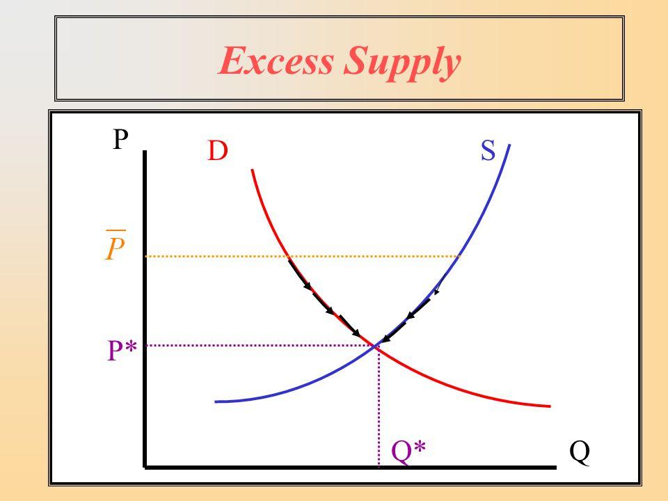 Excess Supply SD P Q P* Q*