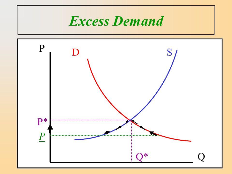 Excess Demand SD P Q P* Q*