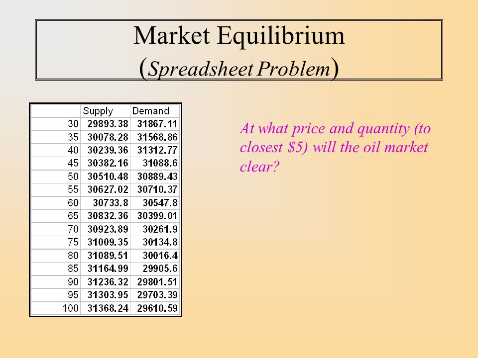 Market Equilibrium ( Spreadsheet Problem ) At what price and quantity (to closest $5) will the oil market clear