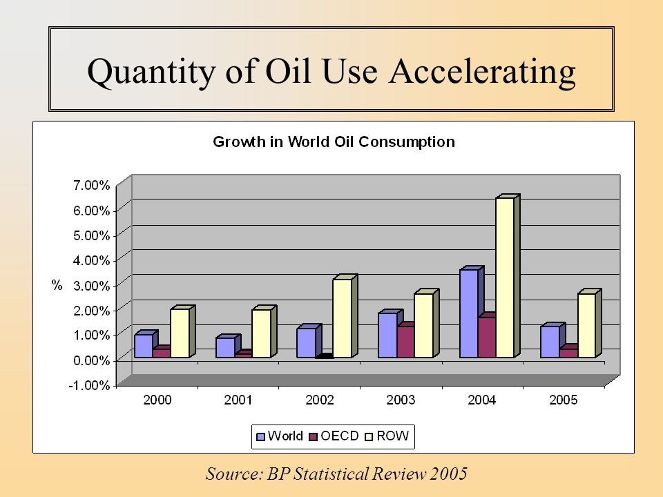 Quantity of Oil Use Accelerating Source: BP Statistical Review 2005