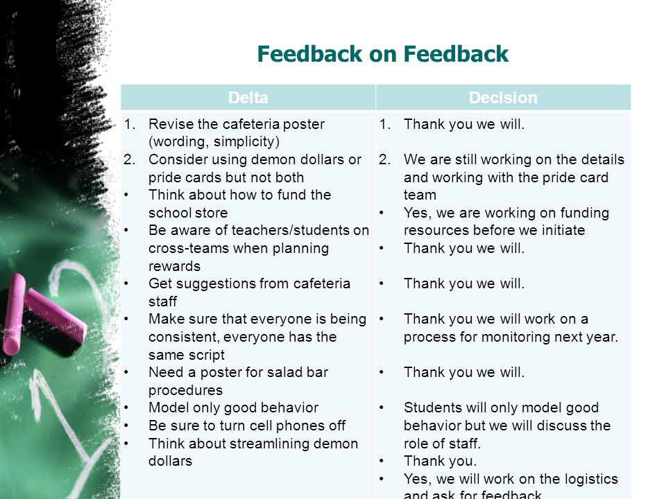 Feedback on Feedback DeltaDecision 1.Revise the cafeteria poster (wording, simplicity) 2.Consider using demon dollars or pride cards but not both Think about how to fund the school store Be aware of teachers/students on cross-teams when planning rewards Get suggestions from cafeteria staff Make sure that everyone is being consistent, everyone has the same script Need a poster for salad bar procedures Model only good behavior Be sure to turn cell phones off Think about streamlining demon dollars 1.Thank you we will.