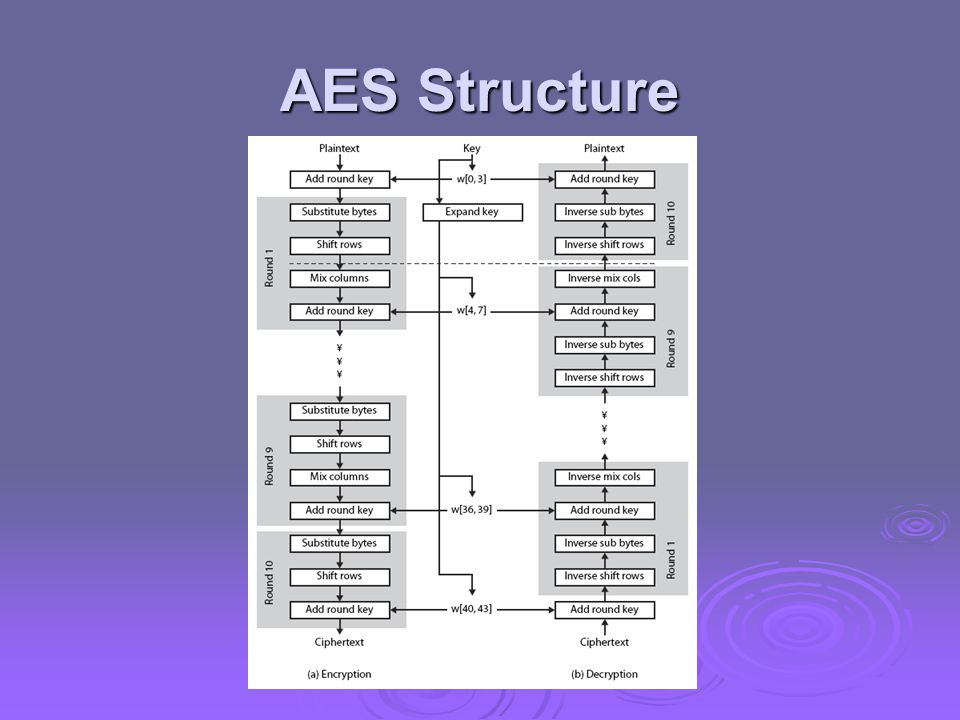 AES Decryption  AES decryption is not identical to encryption since steps done in reverse  but can define an equivalent inverse cipher with steps as for encryption but using inverses of each step but using inverses of each step with a different key schedule with a different key schedule  works since result is unchanged when swap byte substitution & shift rows swap byte substitution & shift rows swap mix columns & add (tweaked) round key swap mix columns & add (tweaked) round key