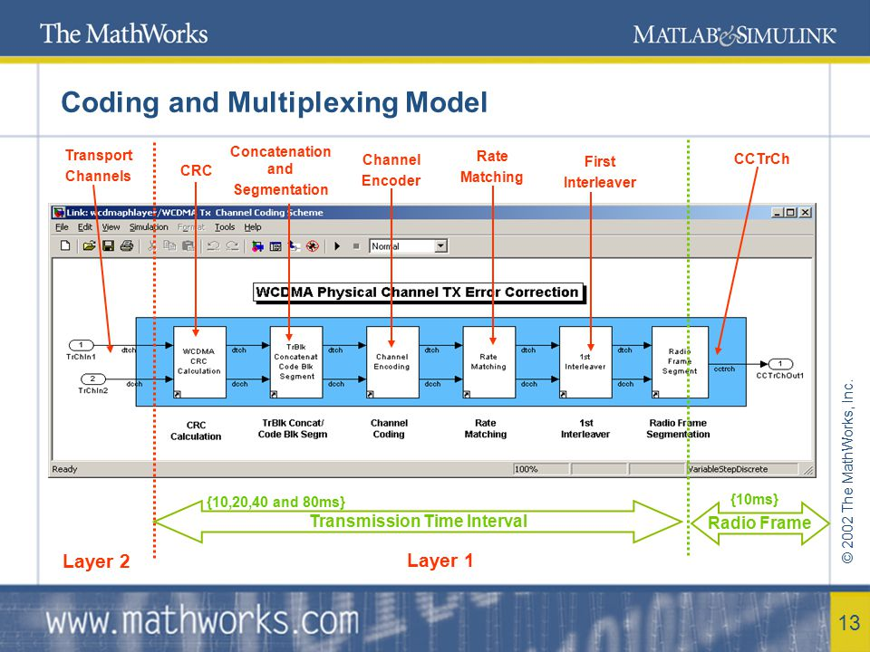 © 2002 The MathWorks, Inc. 13 Coding and Multiplexing Model Layer 1 Layer 2 Transmission Time Interval {10,20,40 and 80ms} Radio Frame {10ms} Transpor