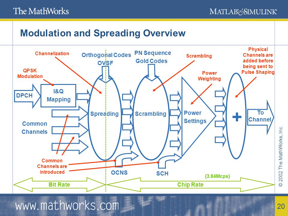 © 2002 The MathWorks, Inc. 20 Modulation and Spreading Overview DPCH Spreading I&Q Mapping Common Channels Scrambling Power Settings + To Channel Orth