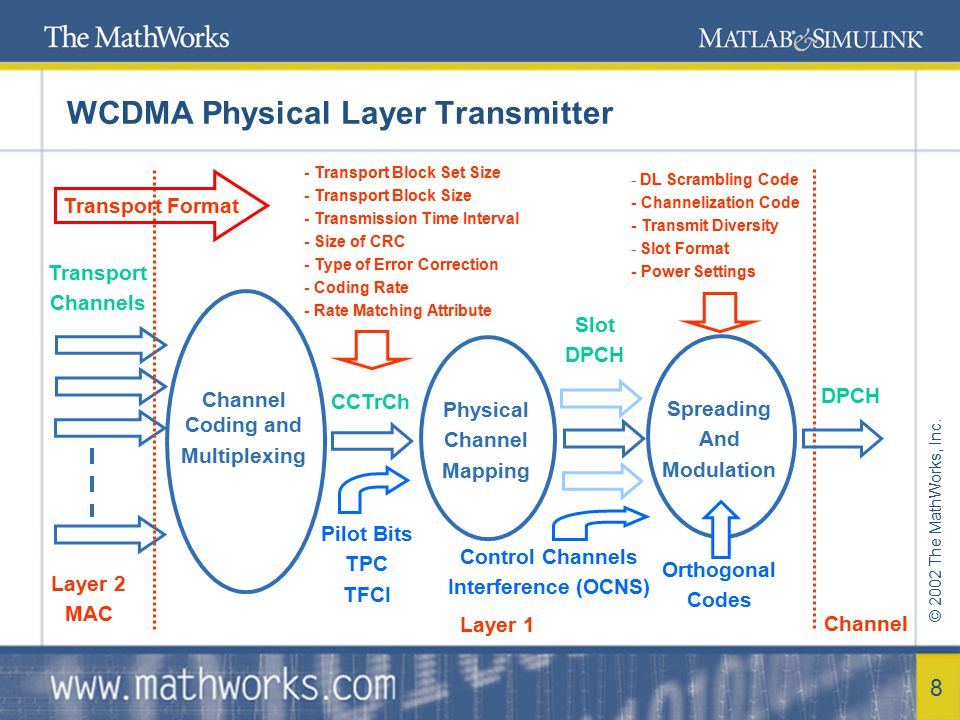 © 2002 The MathWorks, Inc. 8 WCDMA Physical Layer Transmitter Channel Coding and Multiplexing Layer 2 MAC Transport Channels Layer 1 CCTrCh Physical C