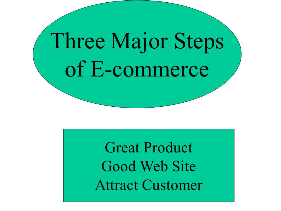 Three Major Steps of E-commerce Great Product Good Web Site Attract Customer