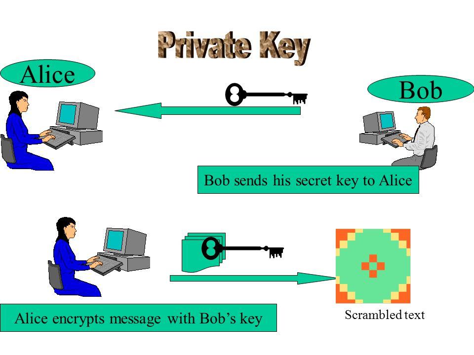 Bob Bob sends his secret key to Alice Alice encrypts message with Bob's key Alice Scrambled text