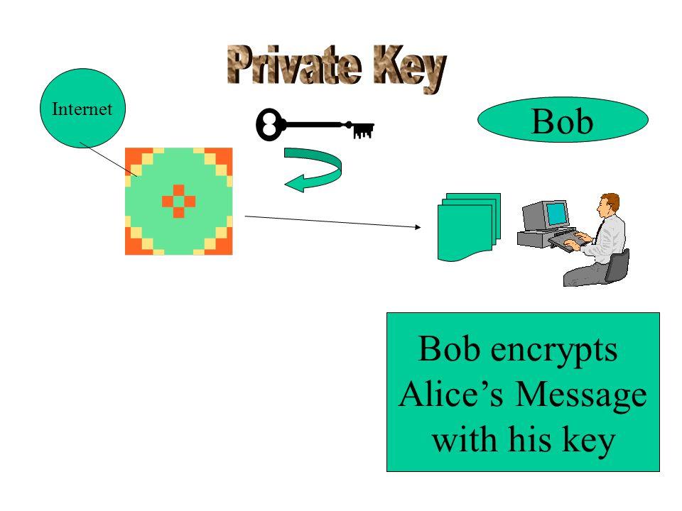 Bob Bob encrypts Alice's Message with his key Internet
