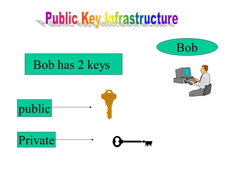 Bob Bob has 2 keys public Private