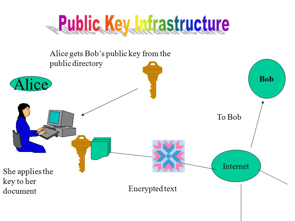 Alice Alice gets Bob's public key from the public directory Encrypted text Internet Bob To Bob She applies the key to her document